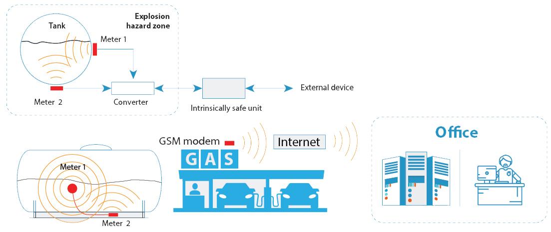 AlphaSonic level sensors installation scheme