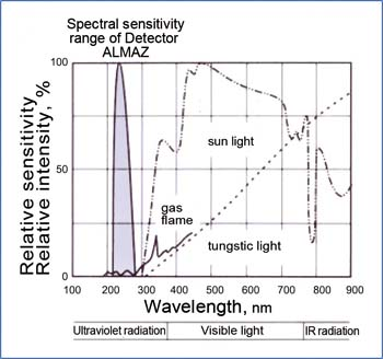 The spectral sensitivity range of the flame detector