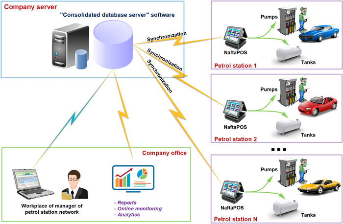 Operation of consolidated database software