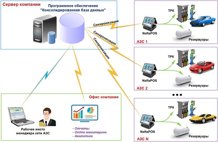 Работа программного обеспечения Консолидиолванная база данных