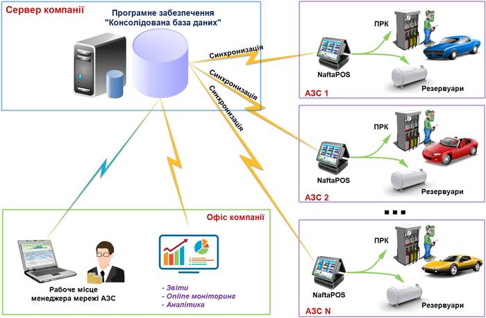 Робота програмного забезпечення Консолідована база даних