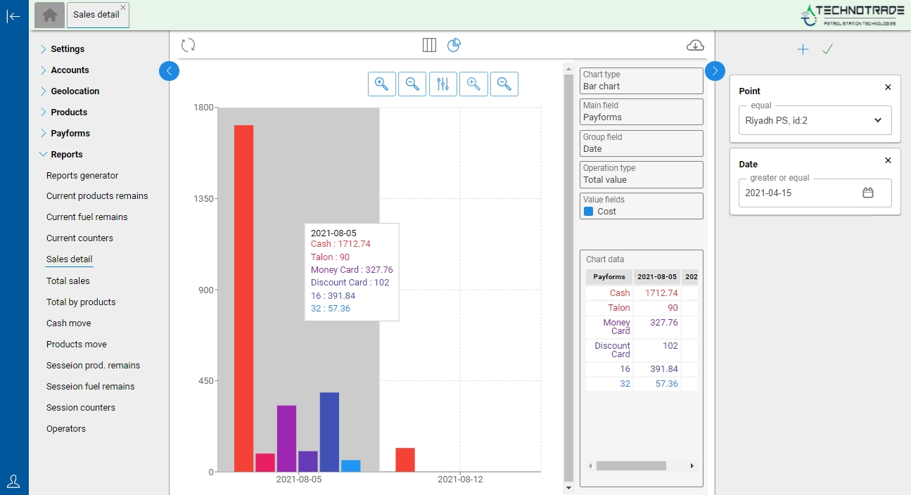 Bar chart for products sales detailed with payment forms