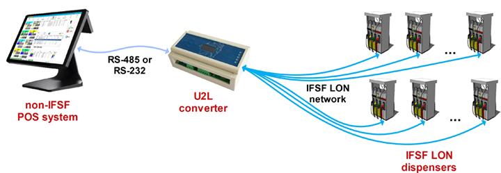 IL converter connection scheme