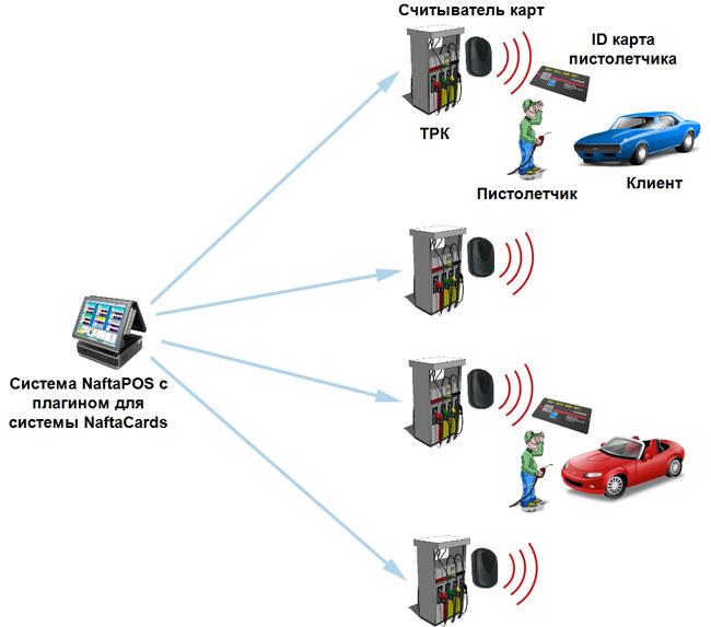 Дисконтная и платежная карточная система лояльности для АЗС NaftaCards