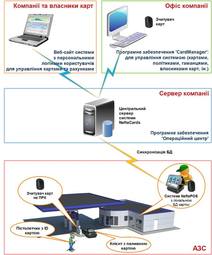 Дисконтная и платежная карточная система лояльности для АЗС НафтаКардс