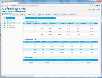 Online monitoring in a view of reports