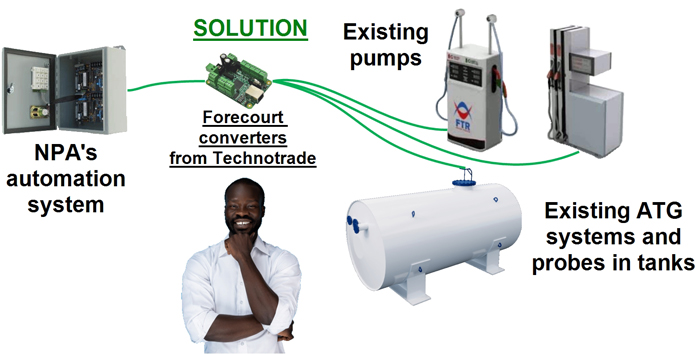 Solution for Ghana with diversity of forecourt equipment