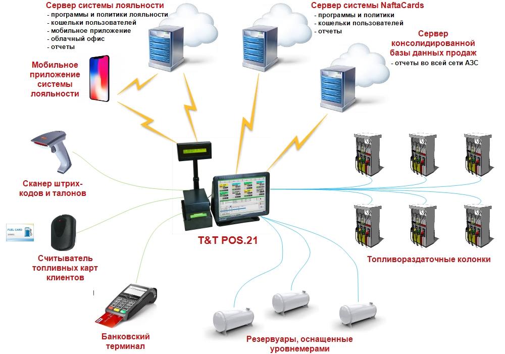 Схема подключений кассового аппарата для АЗС T&T POS.21