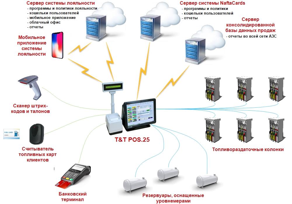 Схема подключений кассового аппарата для АЗС T&T POS.25