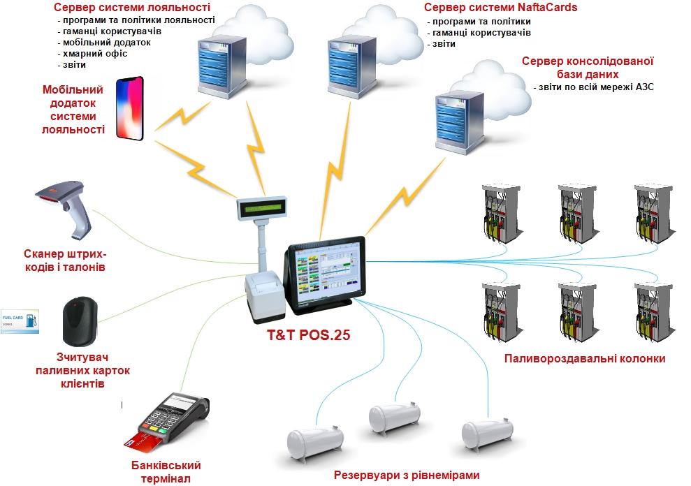 Схема підключень касового апарата для АЗС T&T POS.25