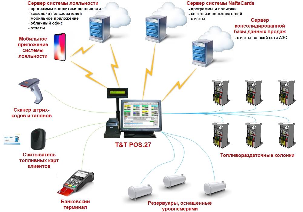 Схема подключений кассового аппарата для АЗС T&T POS.27