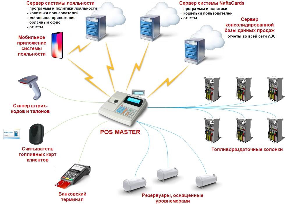 Схема подключений кассового аппарата для АЗС POS MASTER