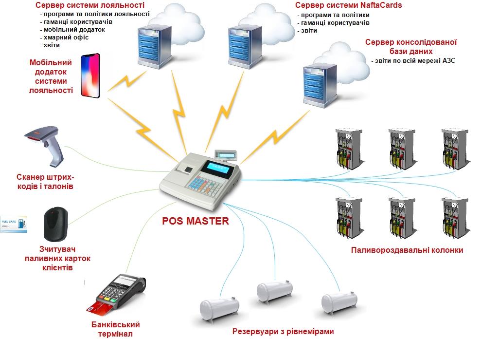 Схема підключень касового апарата для АЗС POS MASTER