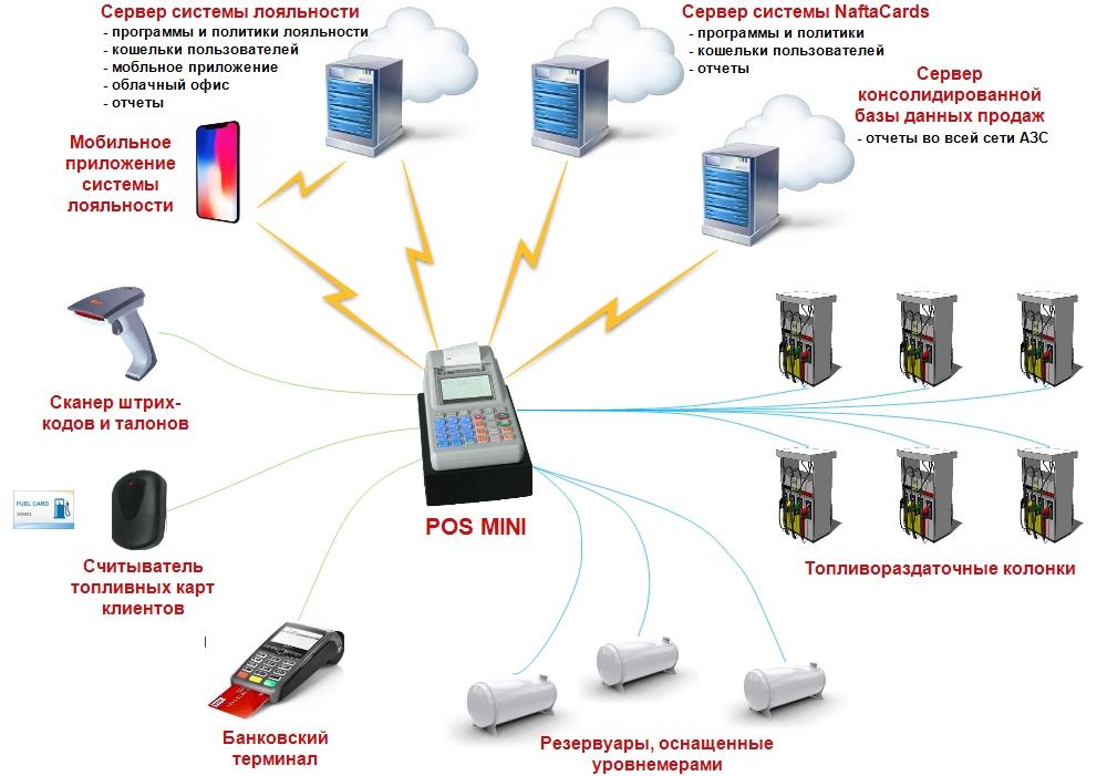 Схема подключений кассового аппарата для АЗС POS MINI