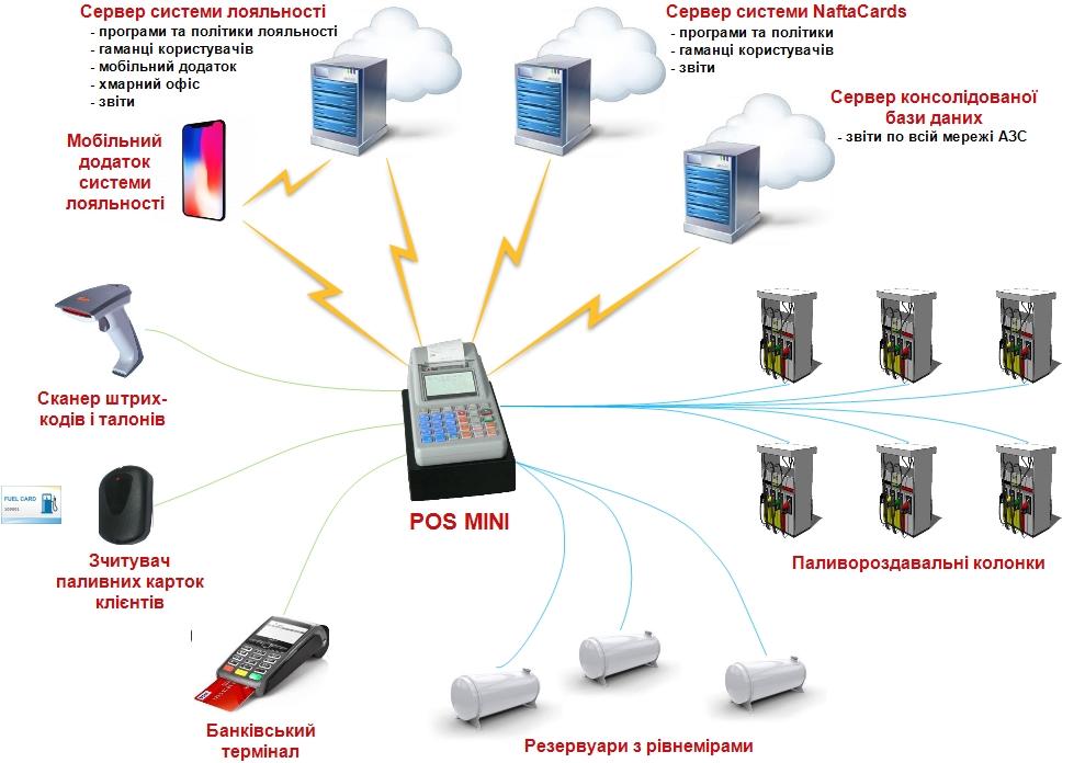 Схема підключень касового апарата для АЗС POS MINI