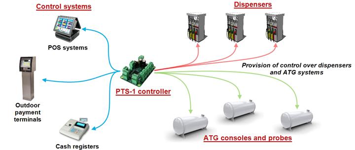 fuel pump controller system