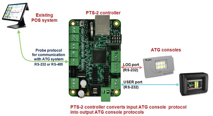 Conversion between ATG consoles protocols