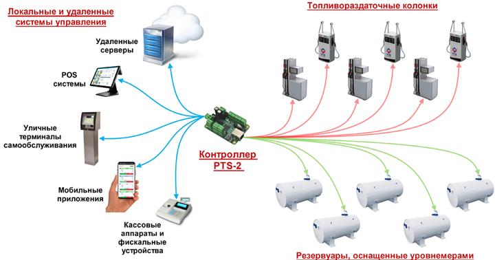 Схема работы контроллера PTS-2