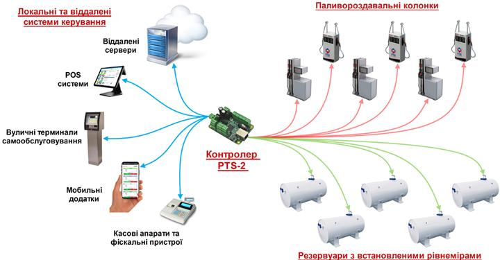 Загальна схема роботи контролера PTS-2