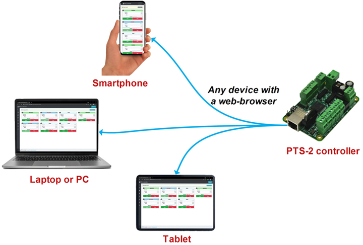 PTS-2 controller automatic operation