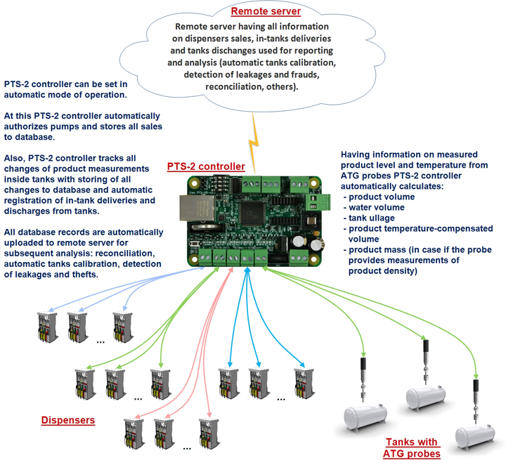PTS-2 controller remote server data upload