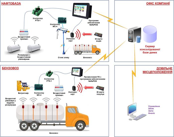 Автоматизація нафтобаз та бензовозів