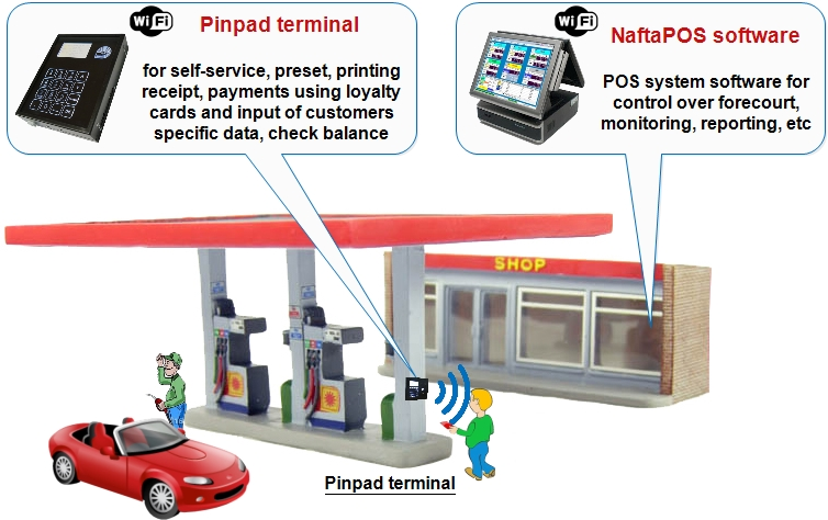 Self-service terminal Pinpad for petrol stations