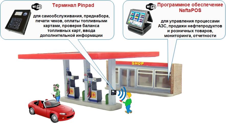 Терминал самообслуживания Pinpad для автозаправочных станций