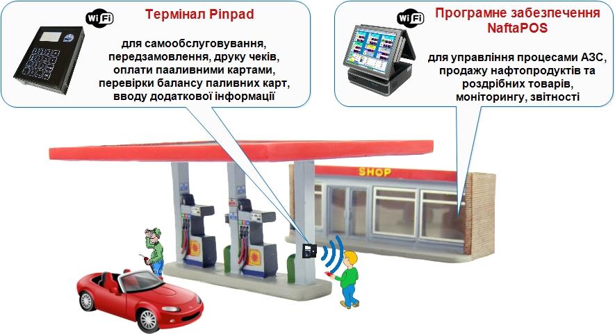 Термінал самообслуговування Pinpad для автозаправних станцій