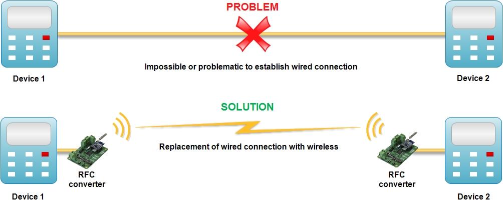 Wireless interface converter