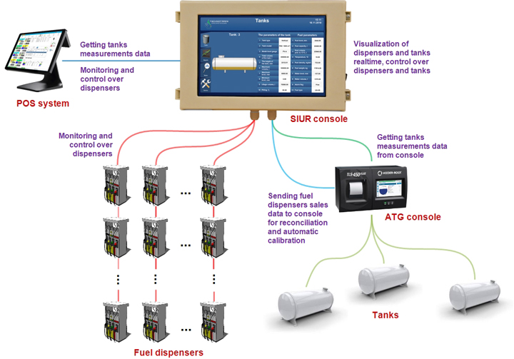 Monitoring over fuel dispensers and tanks