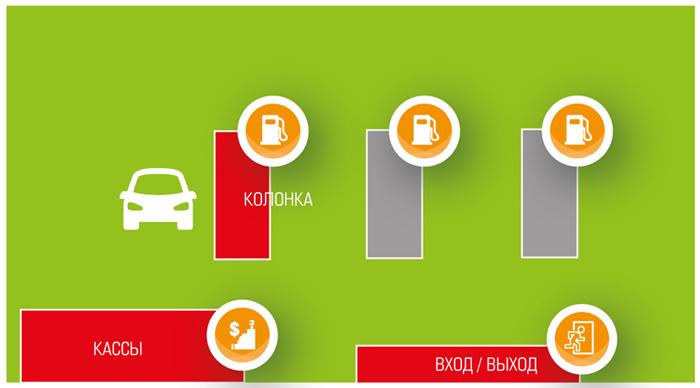 Online мониторинг бизнеса на АЗС с использованием систем видеонаблюдения
