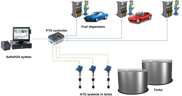 Start Italiana ATG probes