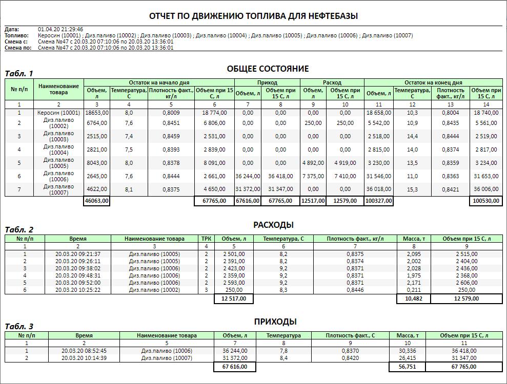 Отчет устройства температурной коррекции объема нефтепродуктов TVC
