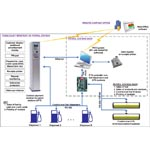 Control system for petrol stations with usage of OPT