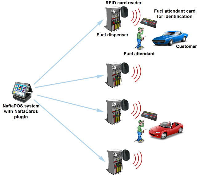 Sistema de tarjetas de combustible. NaftaCards fuel card system
