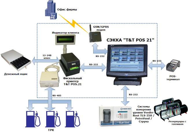ATG system