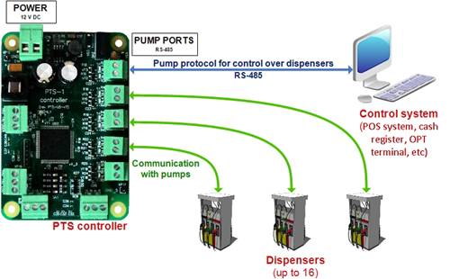 Conversion between pumps protocols