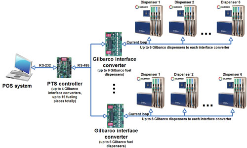 Connection to Gilbarco fuel dispensers