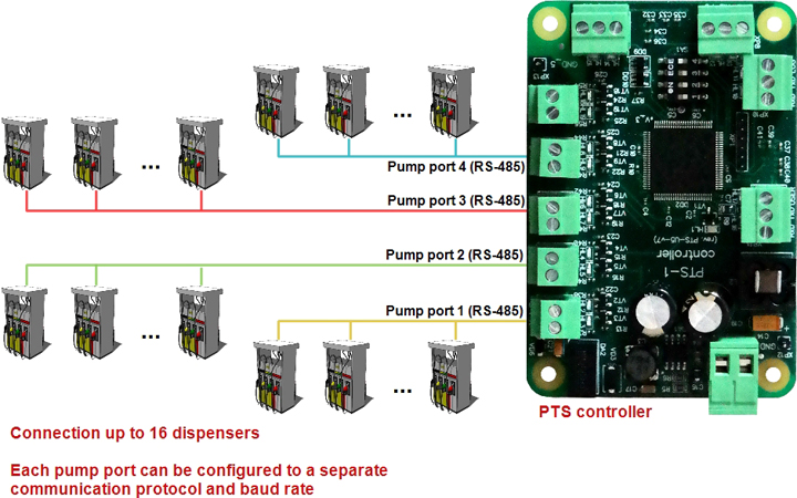 Pumps (fuel dispensers) connection scheme