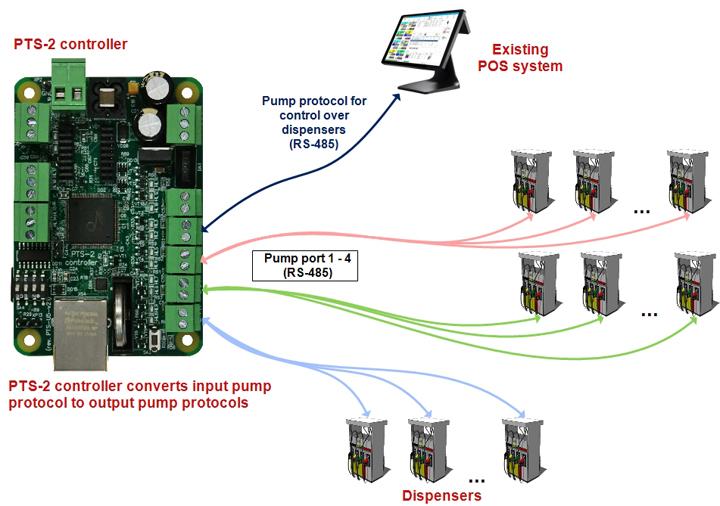 Conversion between pumps protocols