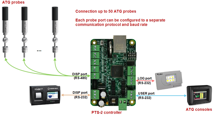 ATG systems (probes, gauges) connection scheme