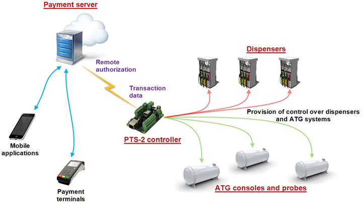 PTS-2 controller payment server authorization
