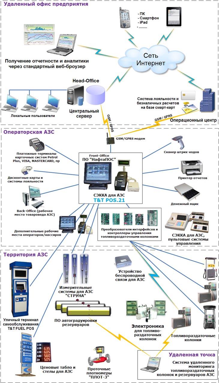 Вертикально-интегрированные решения для АЗС и нефтебаз
