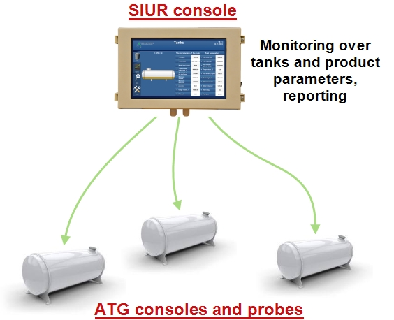 Tank monitoring system SIUR for petrol stations and storage depots