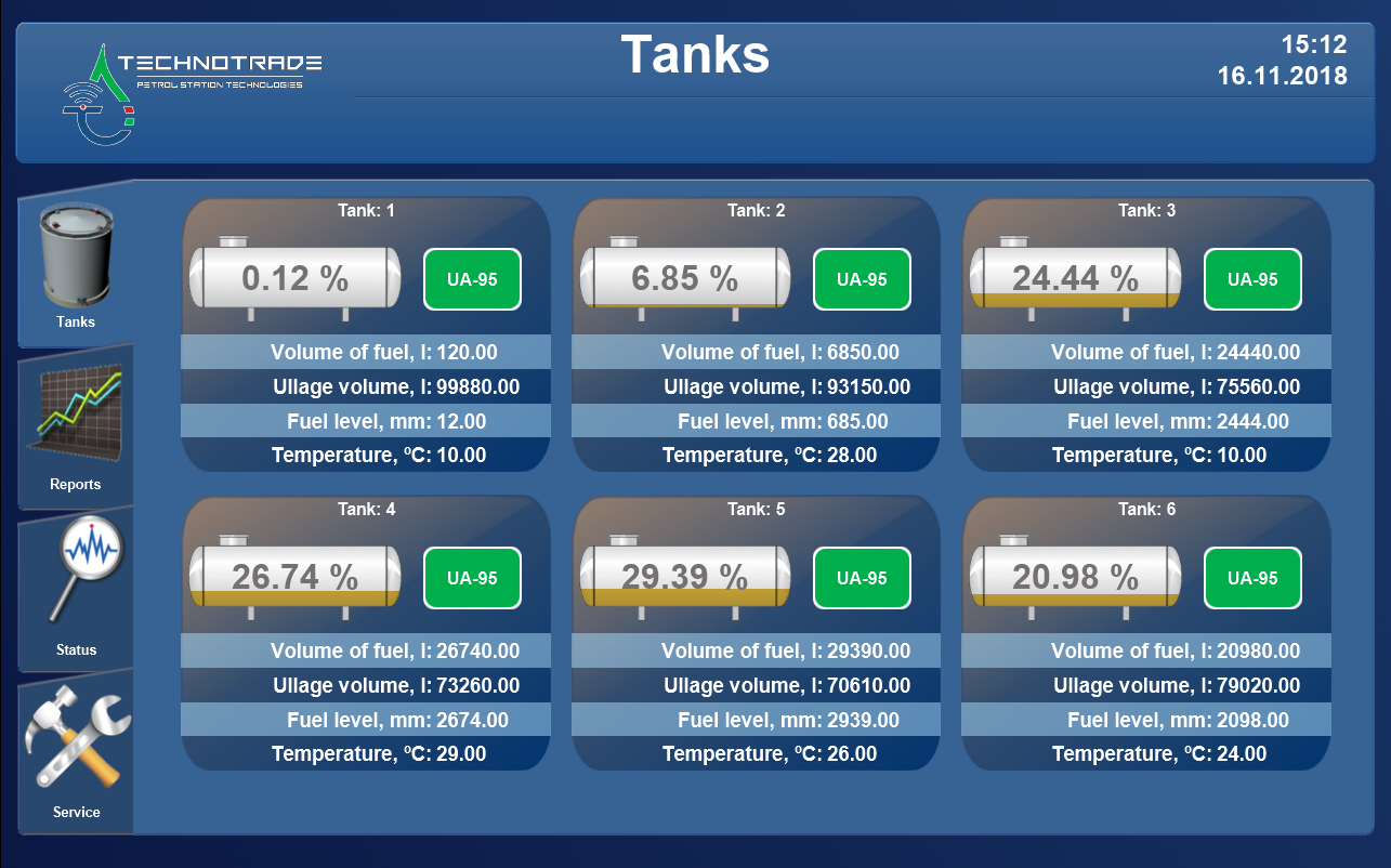 Monitoring over tanks