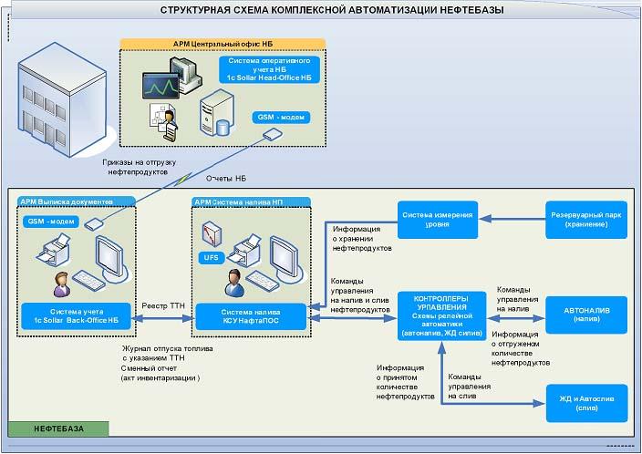 Структурная схема автоматизации нефтебазы