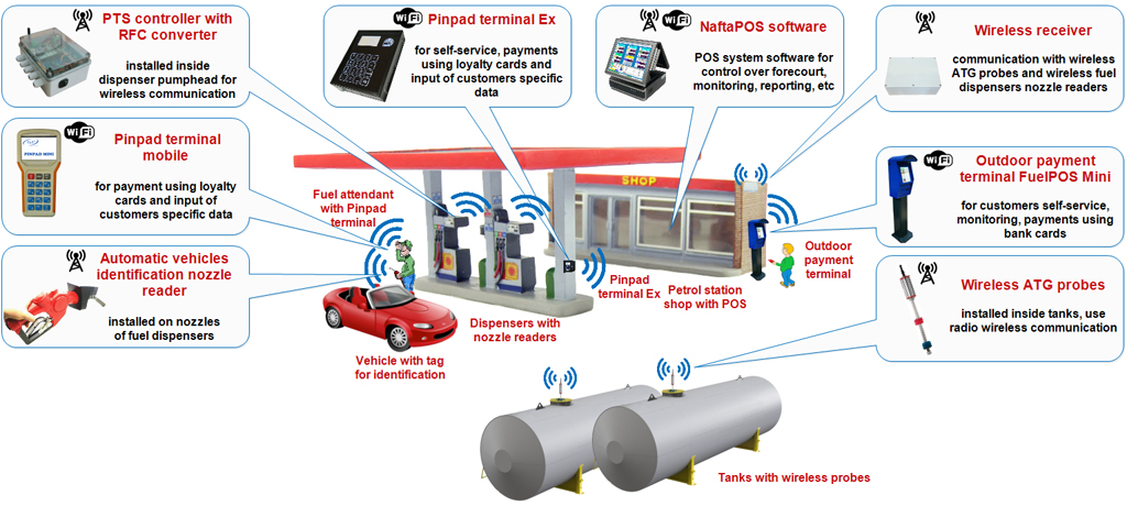 Wireless gas station equipment